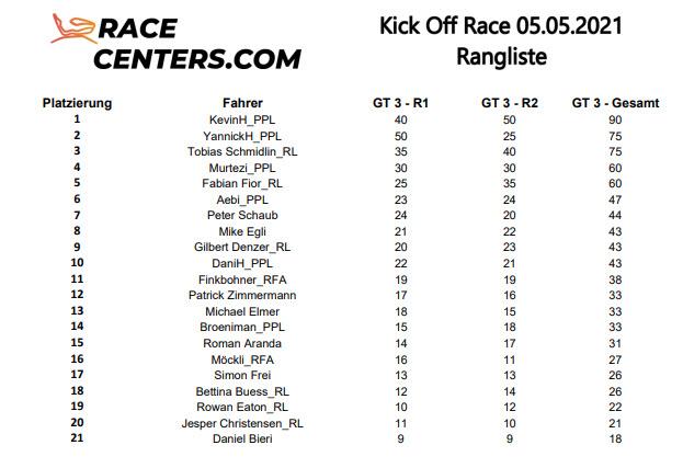 Rangliste Center-Race Event vom 5.5.2021